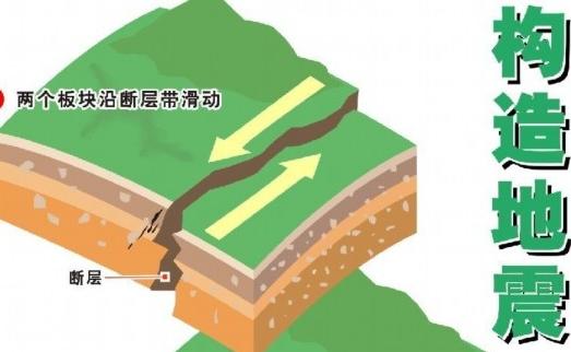 """详解中国地震灾害与地震地质构造新疆的强震主要沿南天山和北天山地震带发生,特别是南天山与帕米尔交界的乌什地区更是全球大陆强震的高发区,地震类型以挤压逆冲为特征,反映了天山山脉向塔里木和准噶尔盆地的双向逆冲作用。青藏高原的强震多数发生周边地震带上,其南边界是弧形的喜马拉雅地震带,有历史记载以来发生过5次8级以上强震;东边界是著名的南北地震带,""""5・12""""汶川大地震就发生在这里。川滇地区也是中国大陆地震活动强烈的地区,有历史记载以来共发生7级以上强震23次,主要沿鲜水河―小江地震带和滇西(腾冲―澜沧断裂)地震带分布。"""