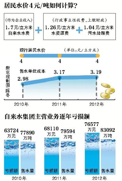 北京发改委:北京水价听证方案4月初发布