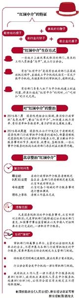 """北京""""红顶中介""""一律摘帽子"""