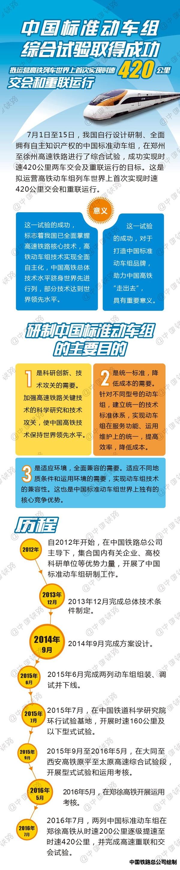 中国标准动车组综合试验取得成功