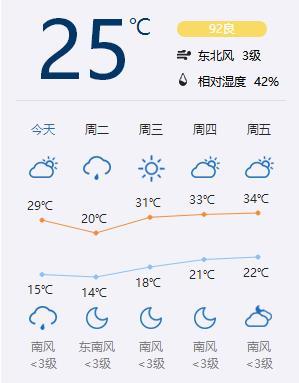 未来5天北京天气预报 来源:中国天气网-芒种首日气温骤降 广大高考