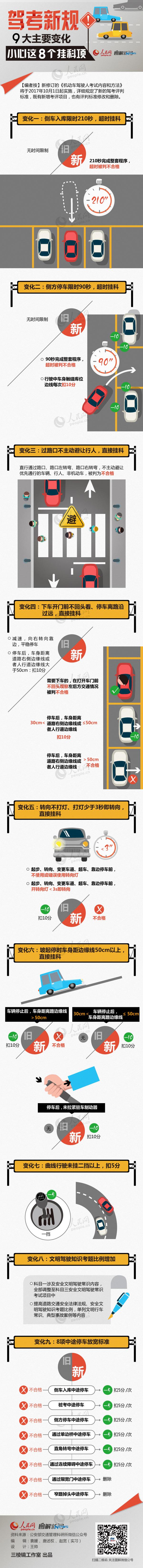图解:驾考新规有9大主要变化,小心这8个挂科项