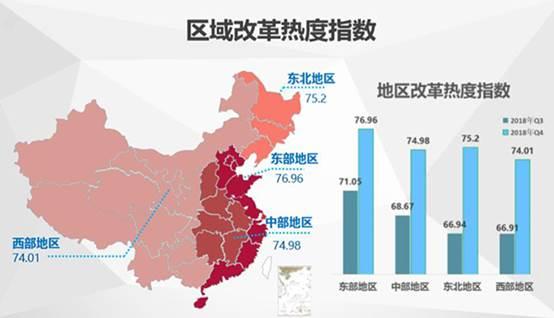 中国经济体制改革基金会2018年四季度中国改革热度指数公布:较三季度有显著提升