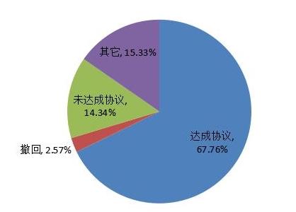 中消协:汽车投诉品牌比亚迪第一德系三大豪车居前五