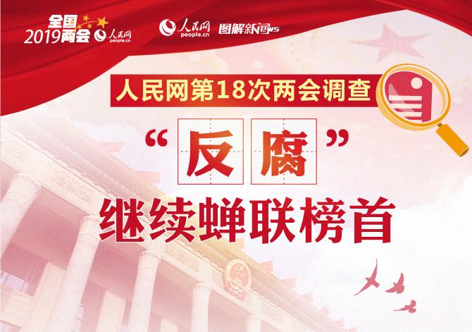 """人民网第18次两会调查:""""反腐""""继续蝉联榜首"""