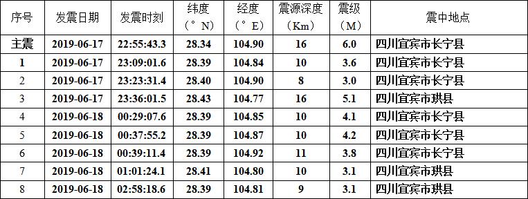四川長寧6.0級地震余震統計
