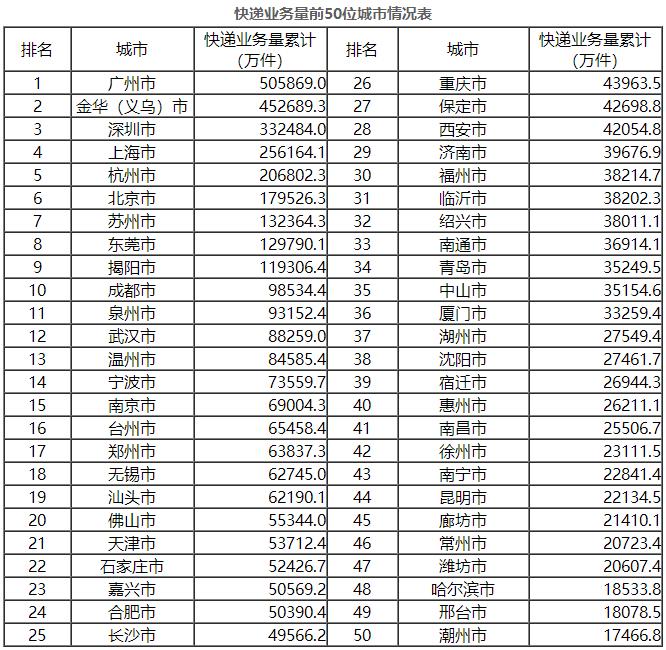 网络赚钱平台:前10月邮政行业业务收入7704.4亿元 同比增21.3%