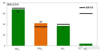 北京市生态环境局:2019年北京市空气质量持续改善