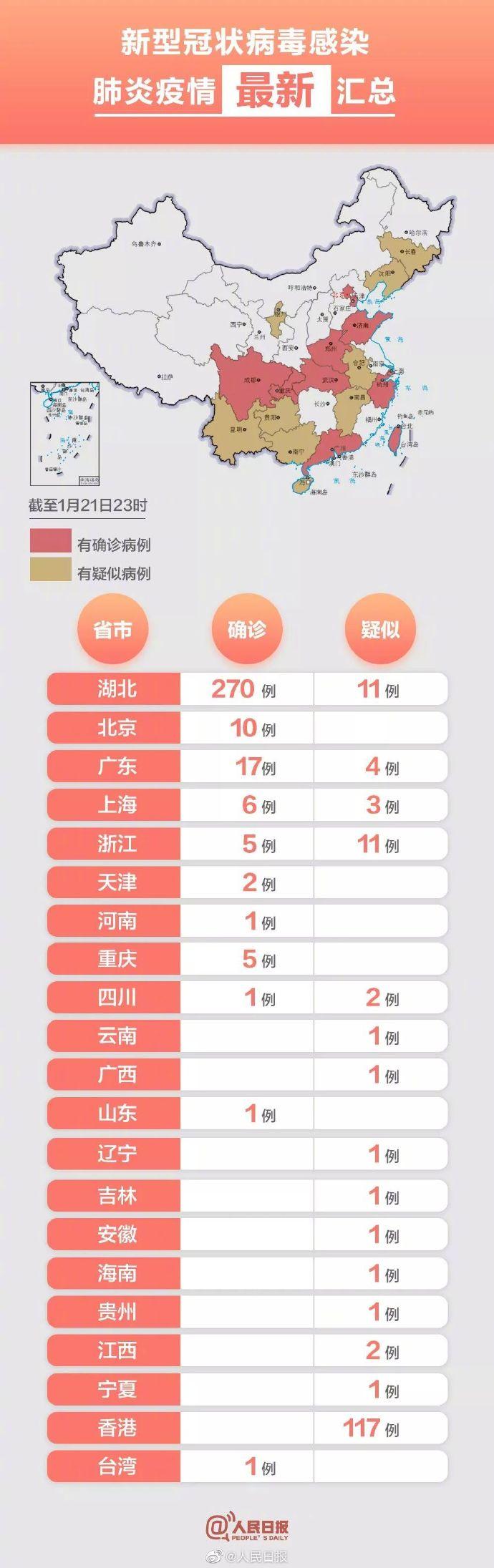 全国已确诊新型肺炎病例319例湖北270例北京10例