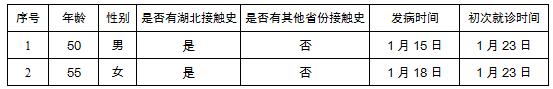 北京新增2例新型冠状病毒感染肺炎病例累计病例36人