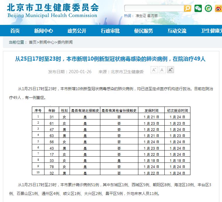 25日17时至23时北京新增10例新型冠状病毒感染肺炎病例