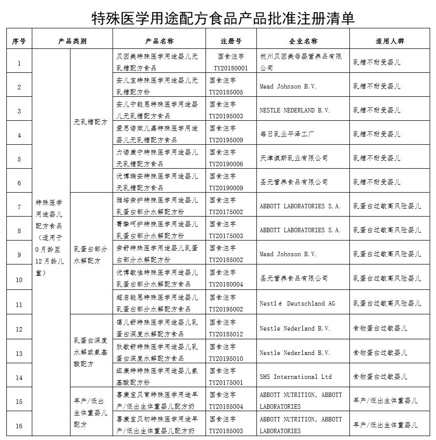 市监总局:经审批特殊医用配方食品共48个
