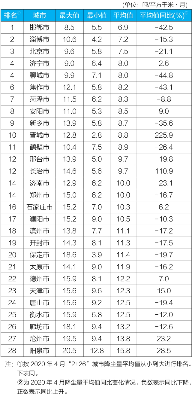 """生态环境部发布4月""""2+26""""城市降尘量监测结果"""