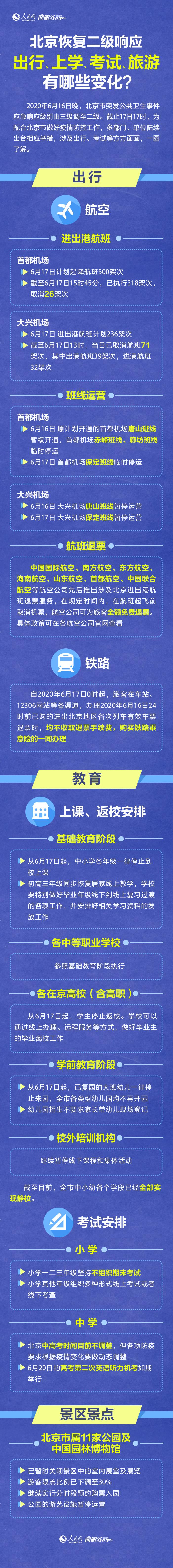 北京恢复二级反应旅行、学校教育和考试有什么变化?