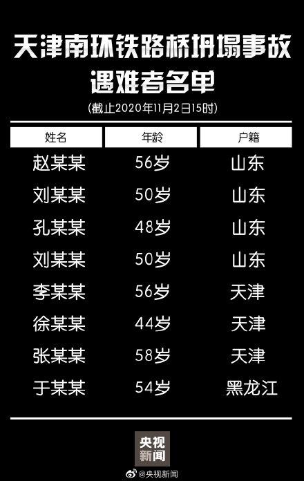 天津南环铁路桥坍塌事故已致8人遇难 山东户籍4人