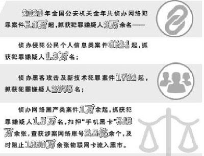 网络黑灰产:法律规制如何赶上变化