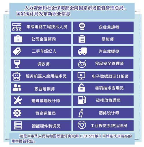 三部门发布18个新职业信息 折射出市场哪些