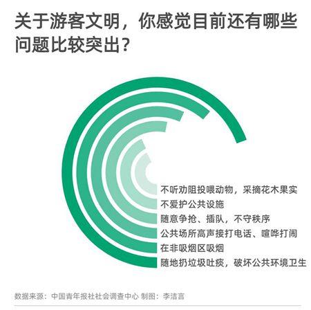 97.9%受访者支持对不文明游客联合惩戒