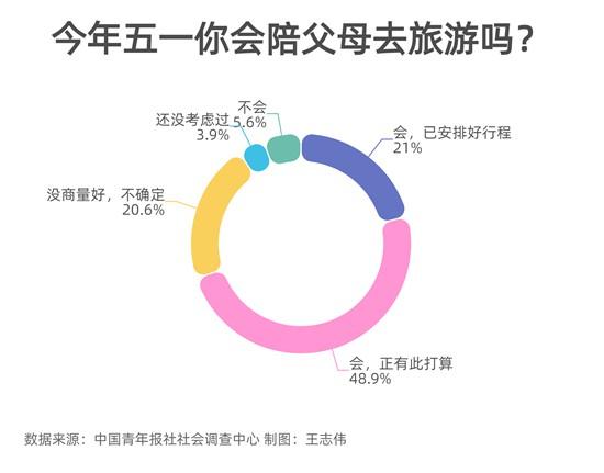 """近七成受访者:今年""""五一""""会陪父母出游"""